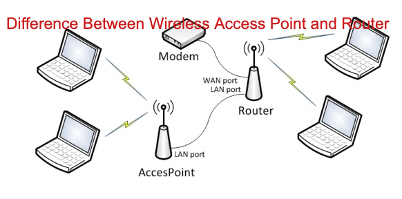 Difference Between Wireless Access Point and Router