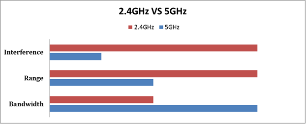 Difference Between 2.4 GHz and 5 GHz?