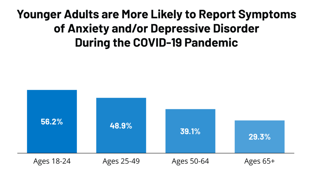 Share of Adults Reporting Symptoms of Anxiety and/or Depressive Disorder During the COVID-19 Pandemic