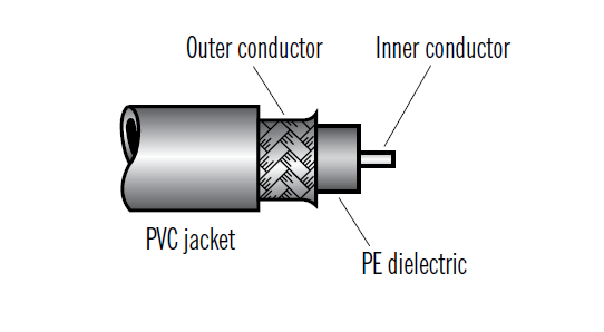 General Structure of RG Cables