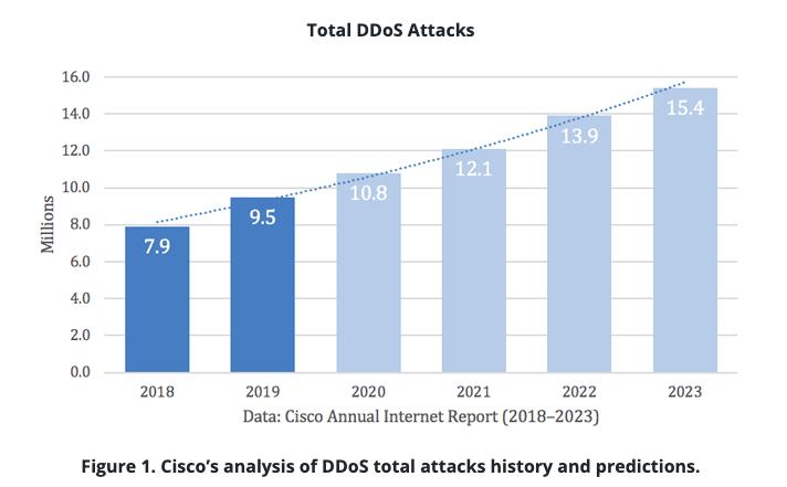 Cisco's analysis of DDoS total attacks